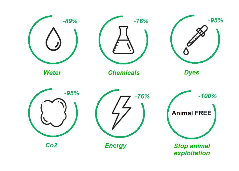 dati impatto cashmere riciclato