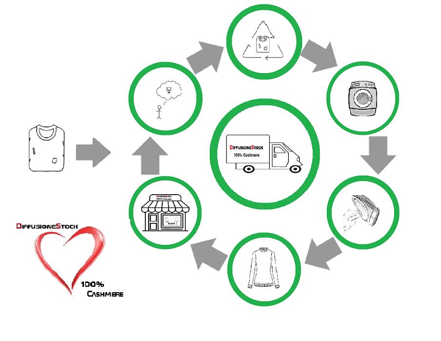 dati impatto cashmere rigenerato